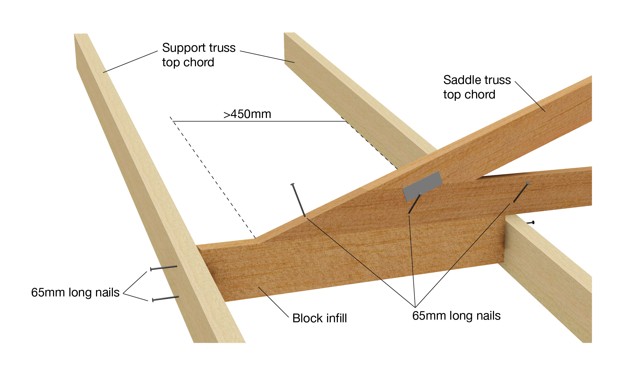 Valley Saddle Trusses The Guide
