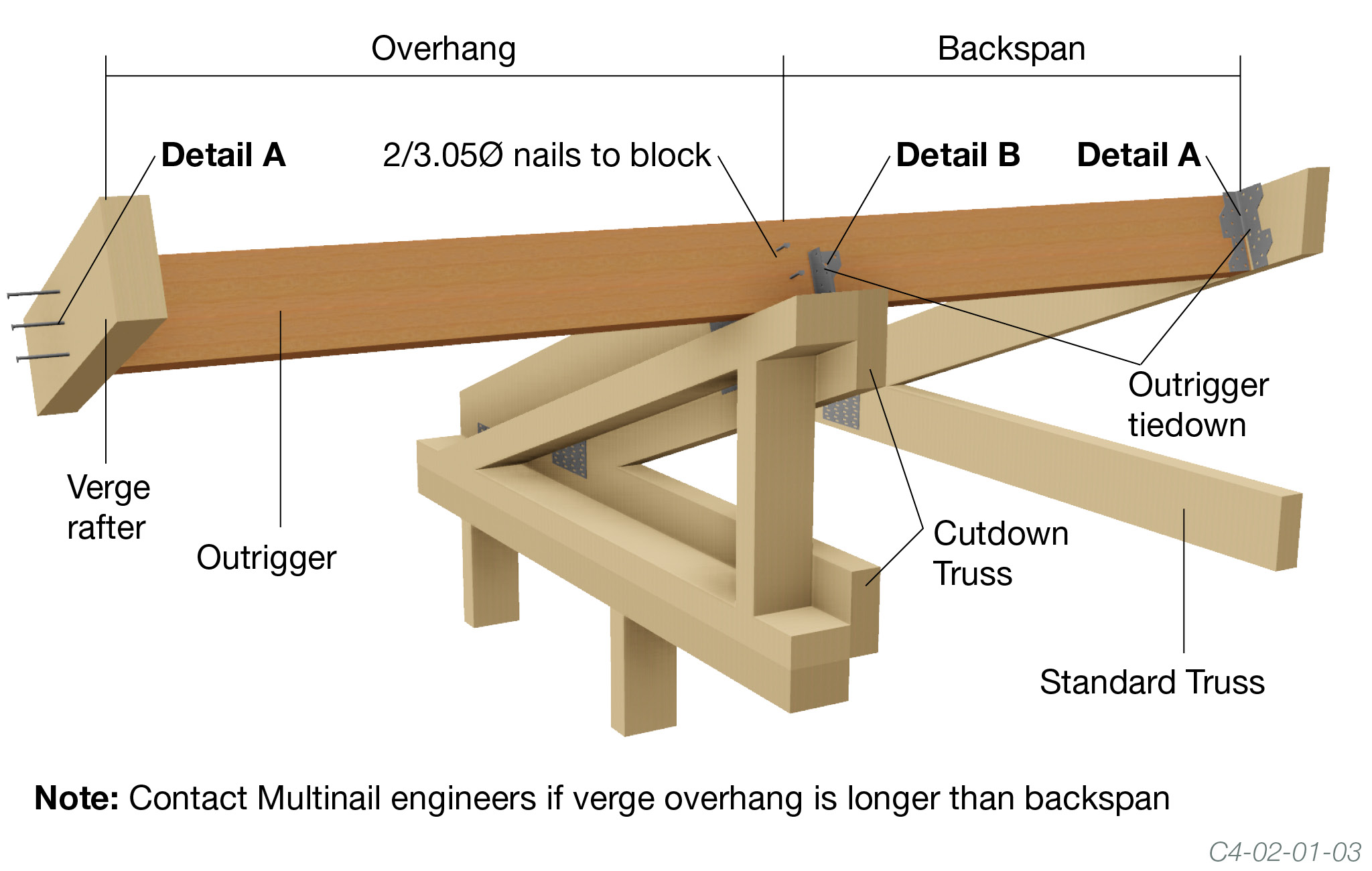 Gable Truss With Outrigger Positioning The Guide