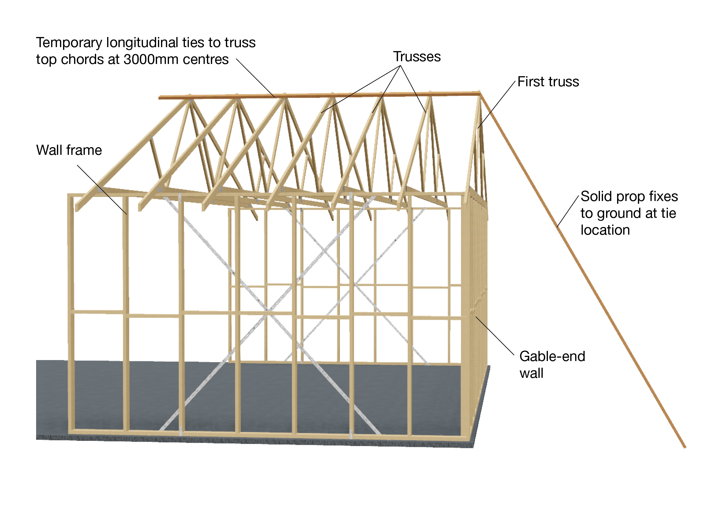 Recommendations For Temporary Bracing The Guide Roof Truss Diagram Gable End