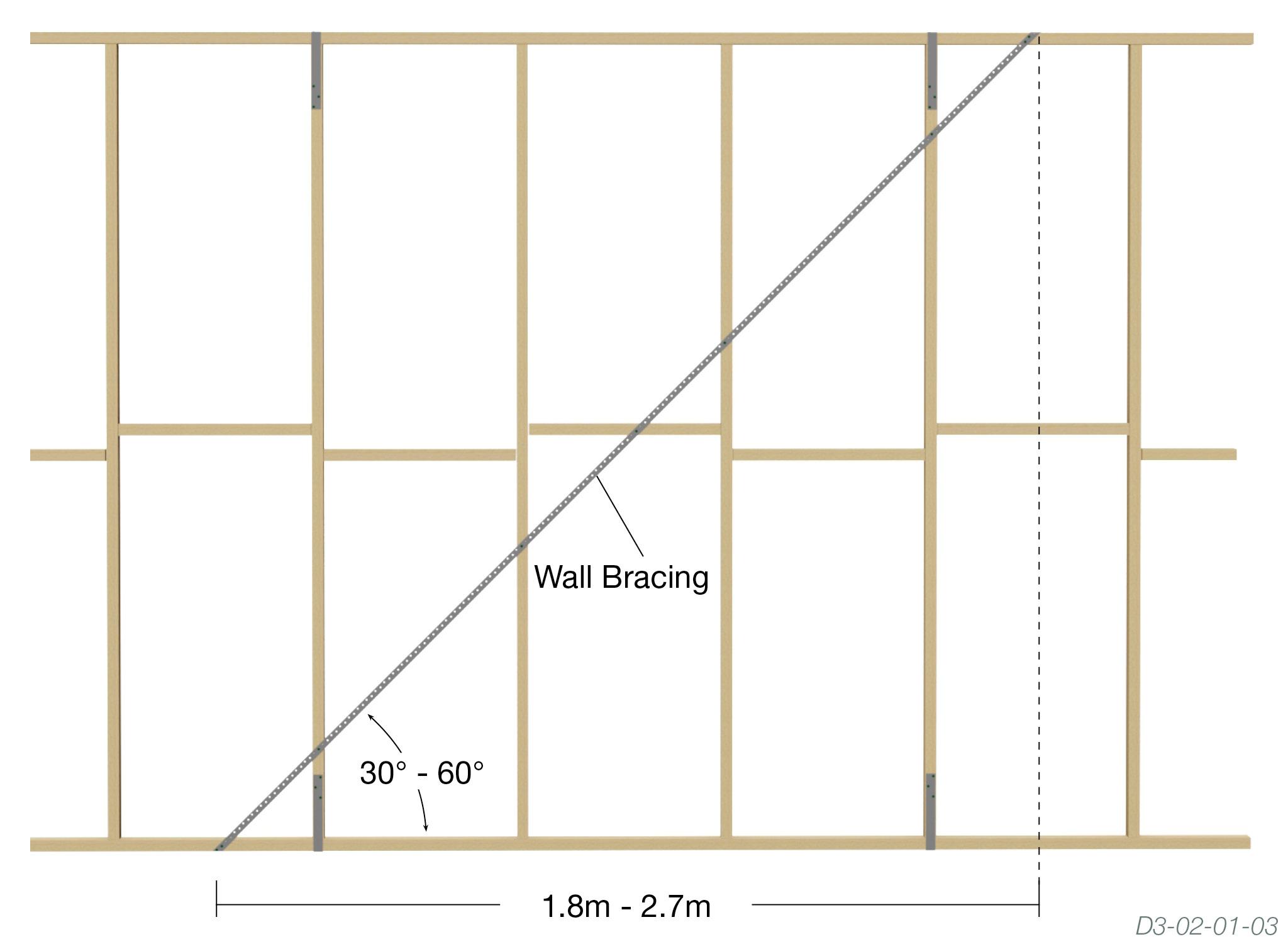 Angle Wall Bracing - The Guide